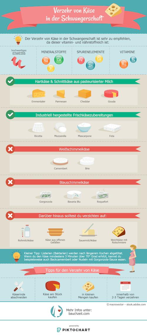 Infografik: Käse in der Schwangerschaft